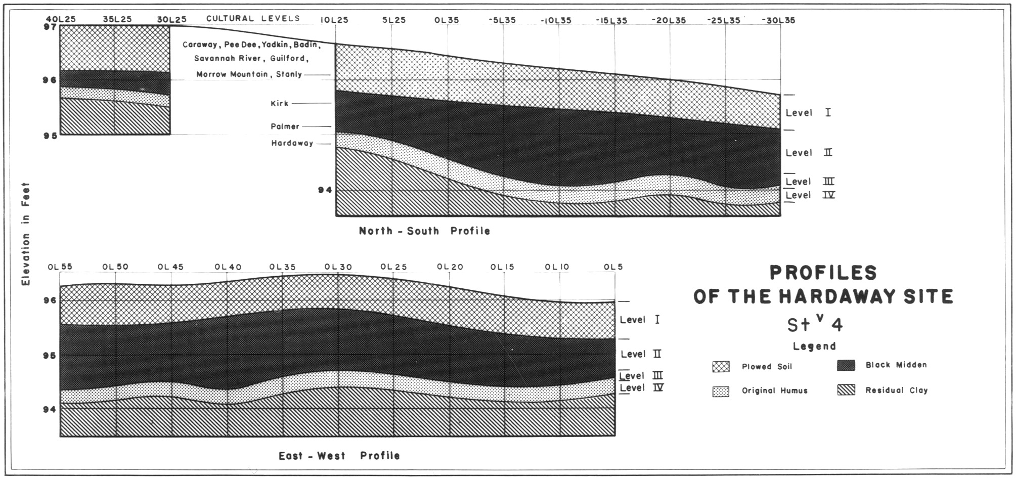 Profiles of the soil layers at Hardaway, from Formative Cultures, Fig. 49 (1964)